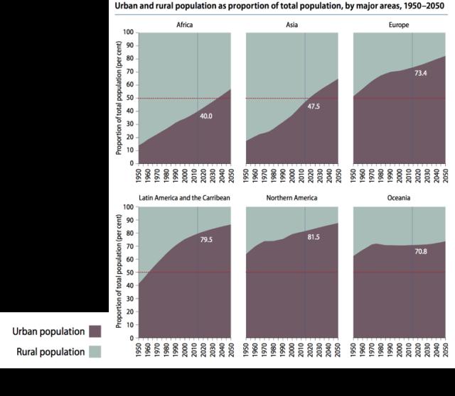un-urbanization-rates